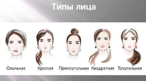Тест на характер за формою обличчя