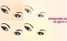 Тест: колір очей и характер