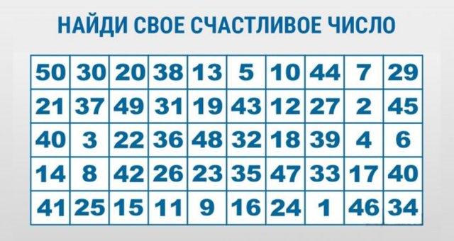 Быстрый тест: выбери счастливое число и узнай, что тебя ждет